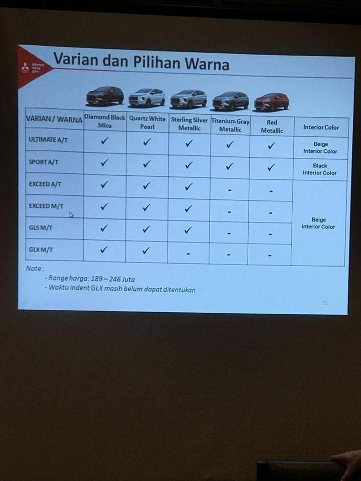 Mitsubishi xpander variant ms blog for Exterior xpander ultimate