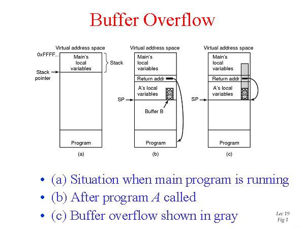 Buffer Overflow Tutorial ~ Hacking Hippie