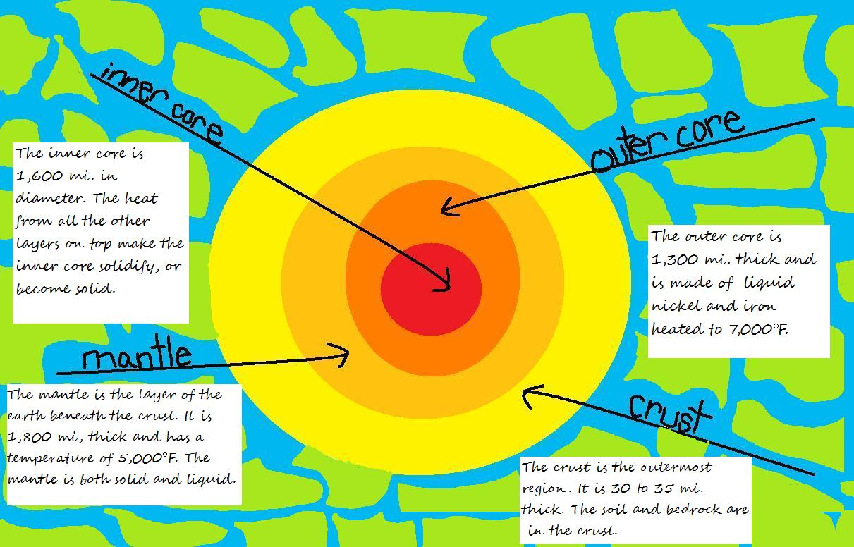 Zion St John Lutheran School Layers Of The Earth Diagram On Paint 5th 6th Grade