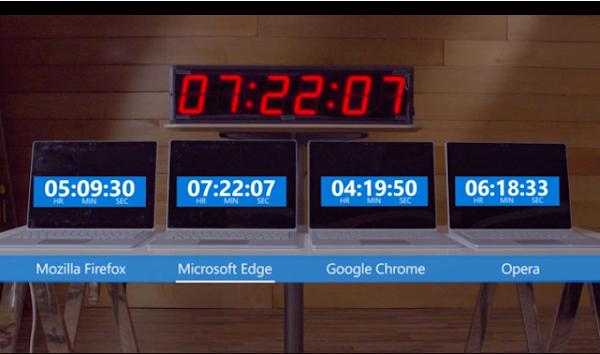 微軟做實驗嗆Google:Chrome最耗電,Edge續航力最久