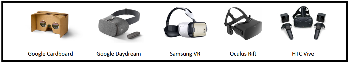 Most Of The Smartphone Powered Devices Are Generally Used For Viewing 360 Degree Video And Convenient Cost Effective VR