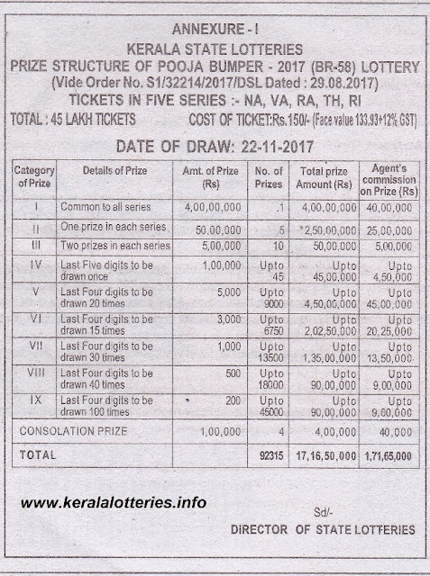 "Kerala Lottery "" Pooja Bumper- 2017 "" Prize Structure"