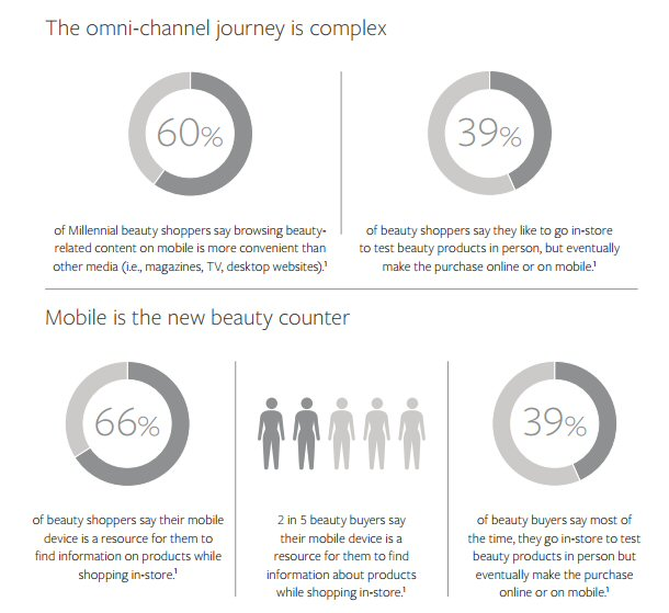 The omni-channel journey is complex