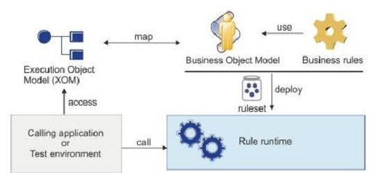 IBM WODM Business Object Model