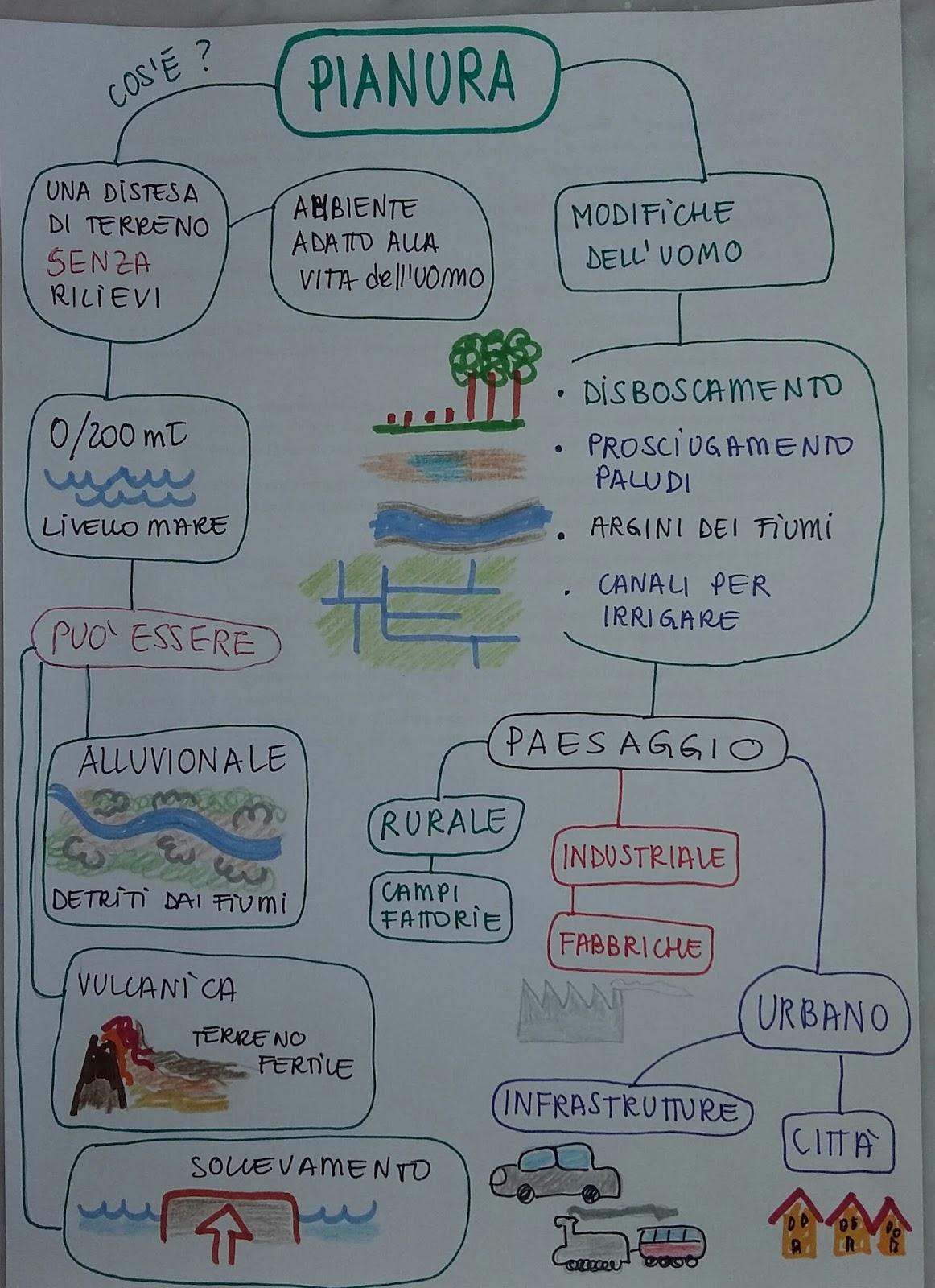 Unconventional Mom Mind Map La Pianura Terza Elementare