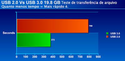 testes usb 3.0 vs usb 2.0