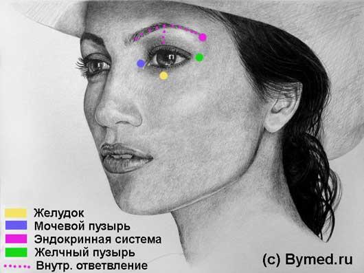 Точки вокруг глаз