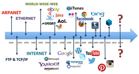 History of Web Search Engines.