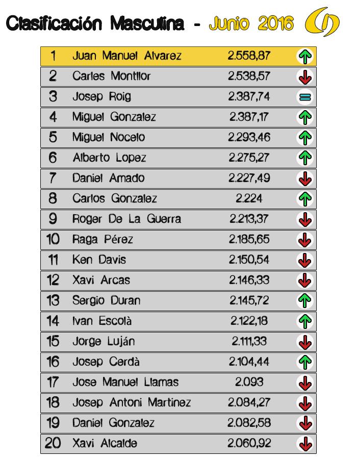 Clasificación Masculina Lliga Championchip 2016 JUNIO