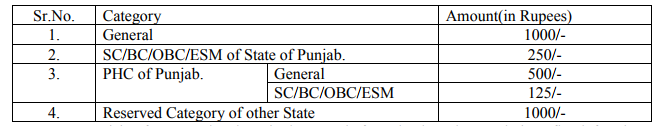 High court of Punjab And Haryana Recruitment Notification 2017