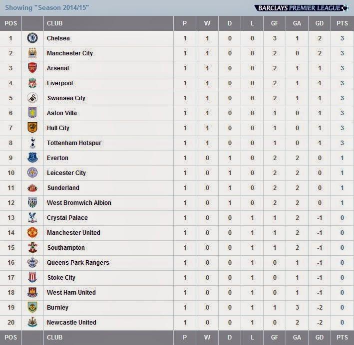 Seth saith english league soccer for americans jordan - Barclays premier league ranking table ...