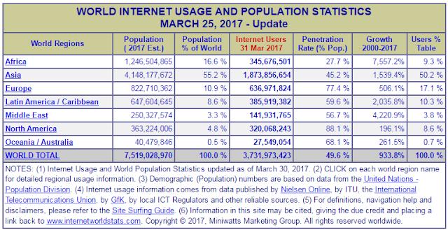 Data Pengguna Internet