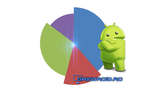 Android este lider la nivel mondial