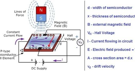Basics Of Semiconductor