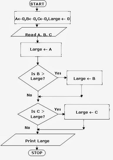 Algorithms & FLowcharts: Algorithm to find largest of ...