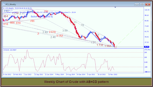 Image Fibonacci Pattern,AB=CD, Crude Oil Weekly