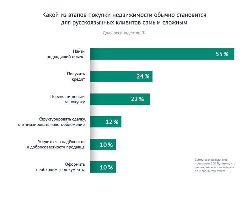 Статистика инвесторов 7