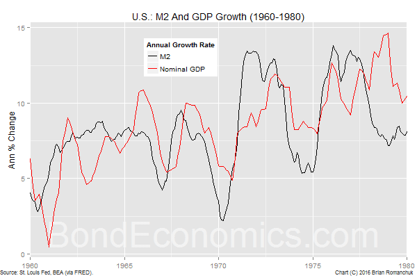Chart: US M2 Growth 1960-1980
