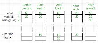 tahap operand stack pada java virtual machine dalam bahasa pemrograman java