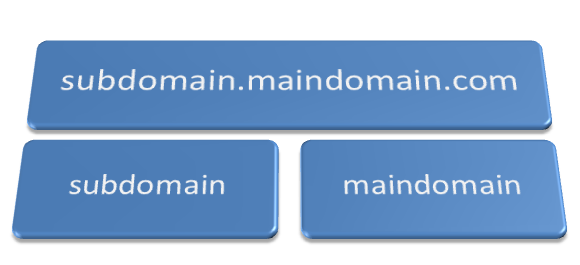 Setup a Sub Domain on a Blogger Custom Domain Blog