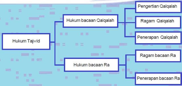 Hukum Bacaan Qalqalah dan Ra (Pelajaran Agama Islam SMP/ MTs Kelas VIII)