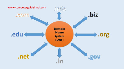 क्या होता है DNS ? तथा DNS कैसे कार्य करता है ?
