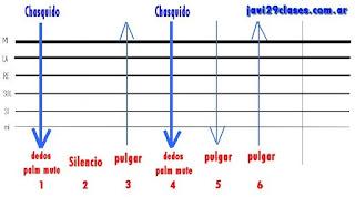 grafico 2 del rasgueo o rasguido de chacarera, 5 toques