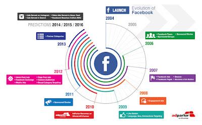 Perkembangan Facebook dari masa ke masa