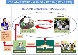 Pembekalan Pra PLPG 2017