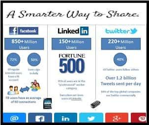 Blogger, Facebook, Tweeter, Google+, Instagram, Social Media, Blog, Tools