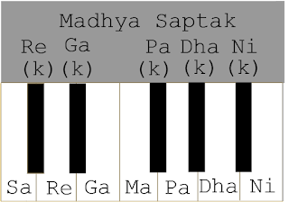 Madhya Saptak How to read the harmonium notes in classical style
