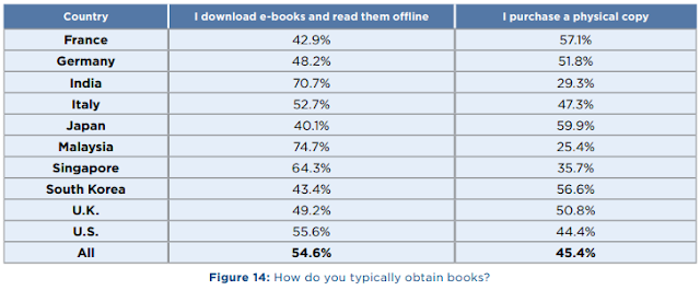 Print vs eBook statistics