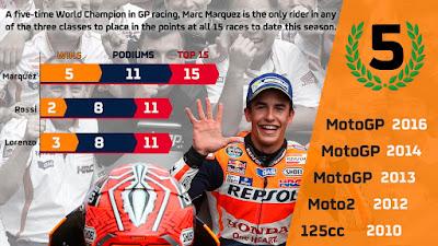 Marc Marquez Resmi Jadi Juara Dunia MotoGP 2016