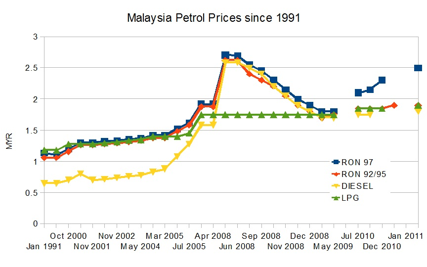 Malaysia Personal Finance Malaysia Petrol Prices Since 1991