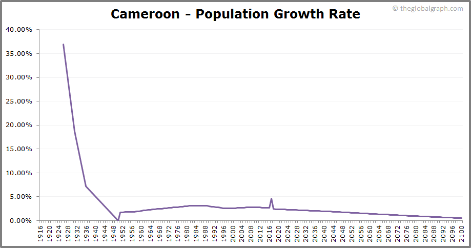 Cameroon  Population Growth Rate