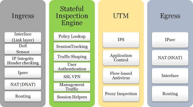 Bandwidth control UTM Firewall