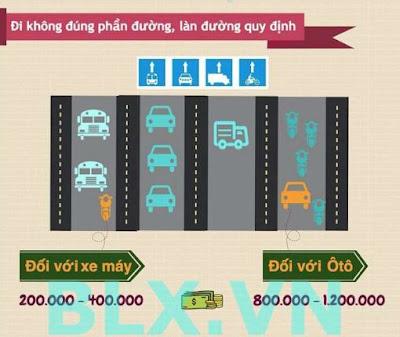 Mức phạt cho xe máy lẫn xe ô tô