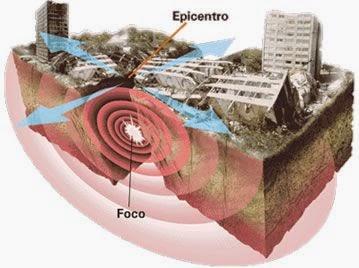 Terremotos, Origem e Localização Geográfica dos Terremotos