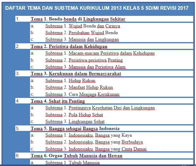 Daftar Tema dan Sub Tema Kelas 5 SD/MI Kurikulum 2913-http://www.librarypendidikan.com