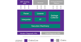 Chakra JavaScript Engine: Microsoft Open-Sources the Heart of Edge browser