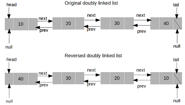 How to Reverse a Doubly Linked List in Java | Tech Tutorials