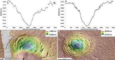 """""""Corong Aneh"""" di Mars Diklaim Jadi Tempat Mencari Kehidupan Asing-Info Terupdate Dan Terkini"""
