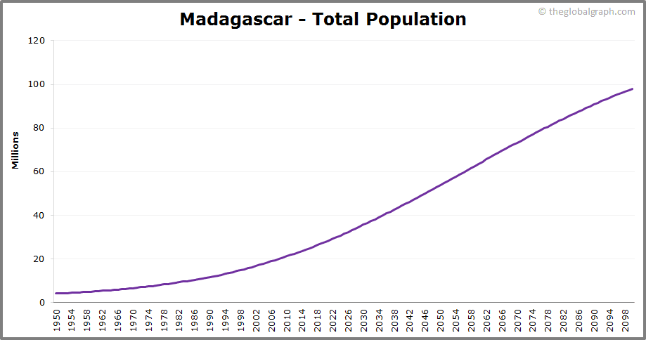 Madagascar  Total Population Trend
