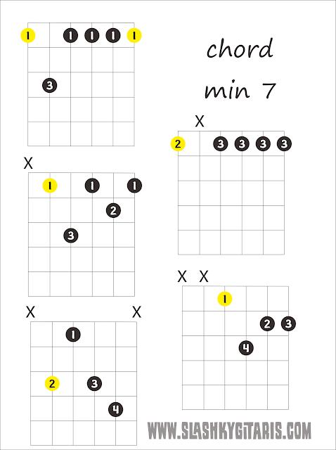 chord min7, kunci jazz, kord jazz, chord jazz, www.slashkygitaris.com, slashky gitaris