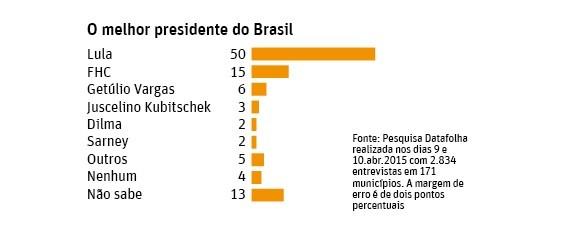 Pesquisa Datafolha aponta Lula melhor presidente do Brasil