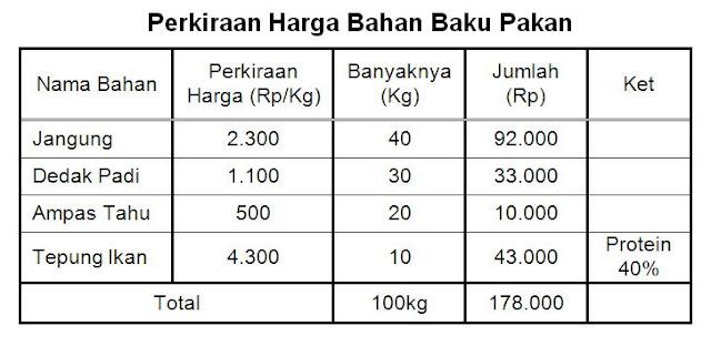Perkiraan harga bahan baku pakan