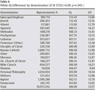 Religious IQ