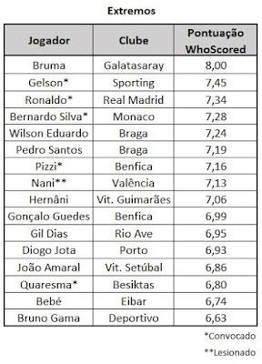 Extremos da seleção portuguesa