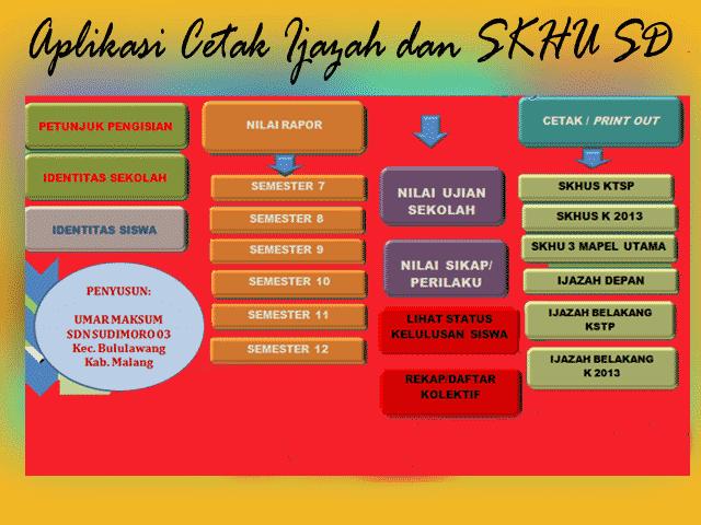Download Aplikasi Format Perhitungan CetakNilai Ijazah Dan SKHU SD Terbru Versi 2017