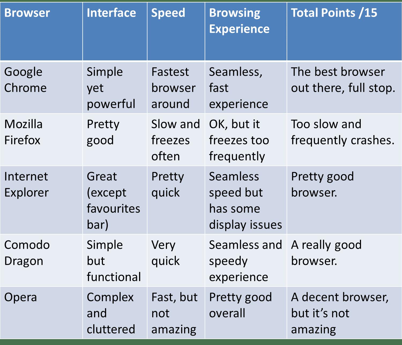Google Chrome vs Internet Explorer vs Mozilla Firefox vs Comodo